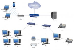 hệ thống mạng lan văn phòng